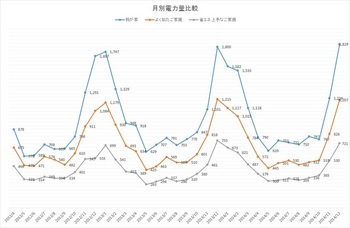 よく似たご家庭との月別比較 2014年12月まで.jpg